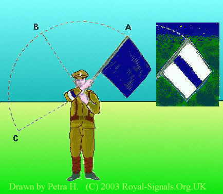 Royal Signals ... In The Above Figure