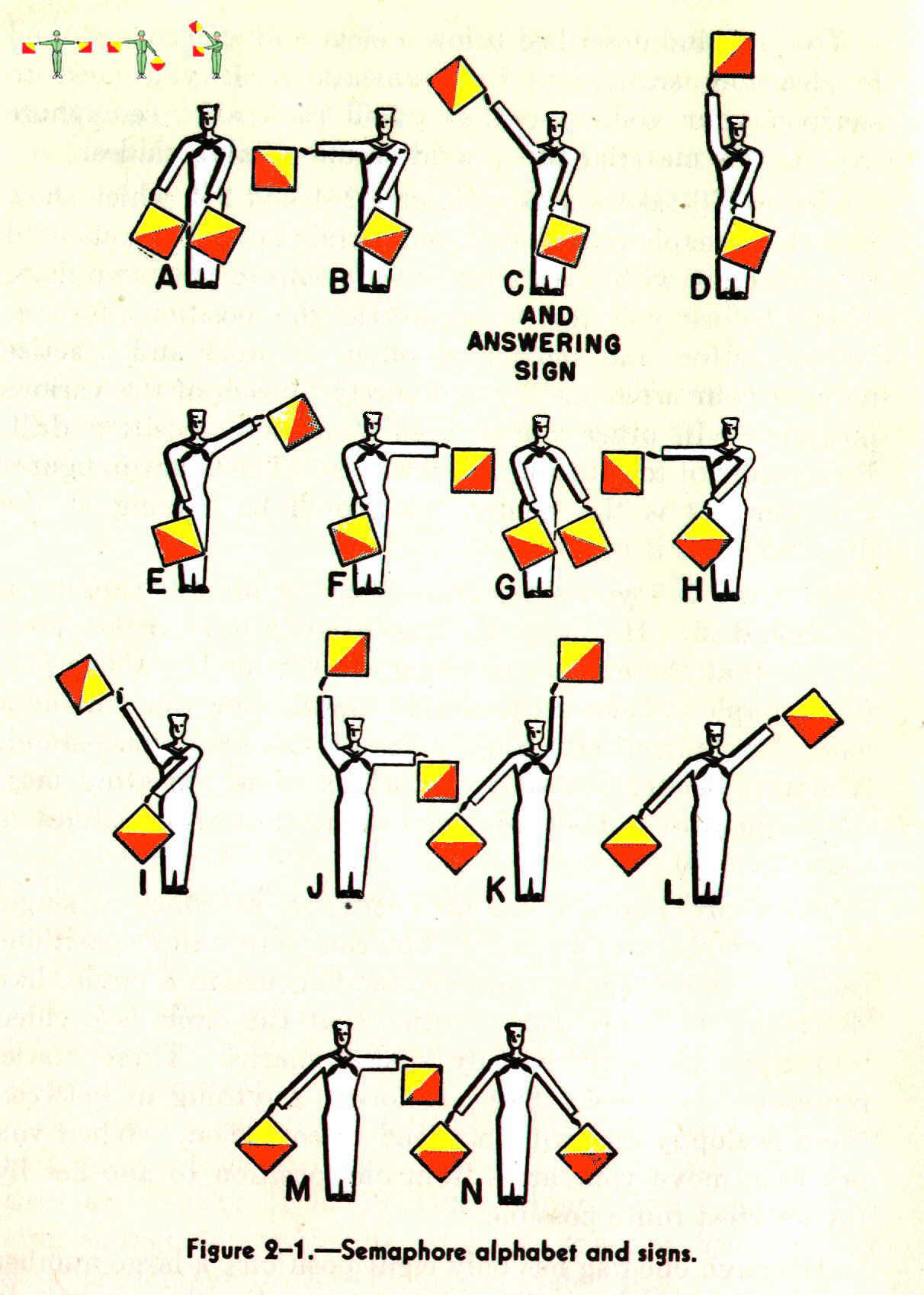 Royal Signals ... The Semaphore Wheel A to N