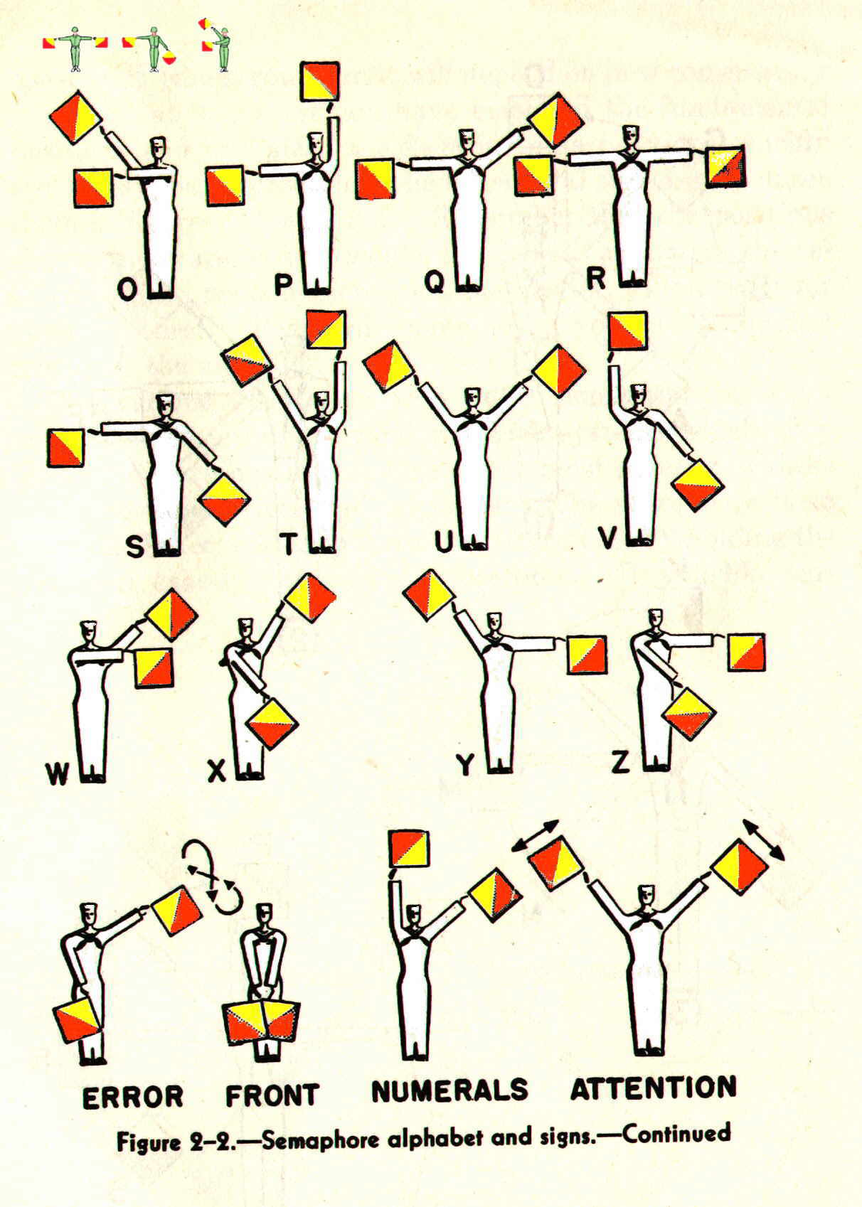 Royal Signals ... The Semaphore Wheel M to Z