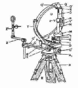 Fig 28 Heliograph with Jointed Sighting Rod